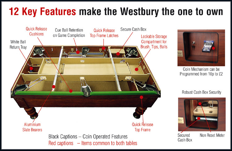 Click Here For The 12 Key Features Of The Westbury Slate Pool Tables